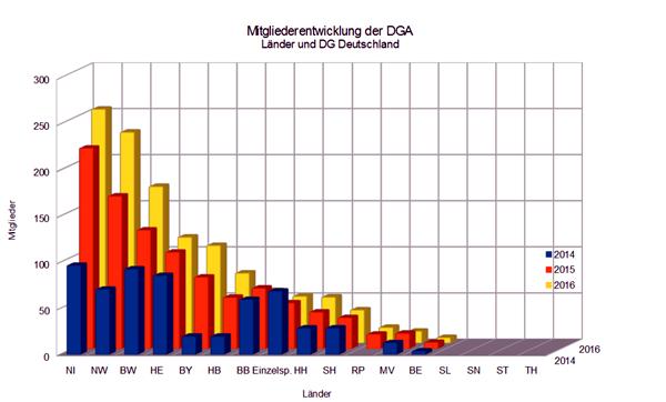 dga-entwicklung_mitglieder